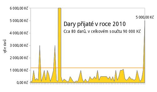 Graf: Dary 2010