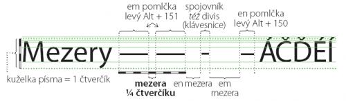Šířka běžné mezery u písma Myriad Pro je 1/4 čtverčíku (em).