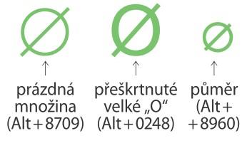 Znaky prázdná množina, přeškrtnuté O, Průměr